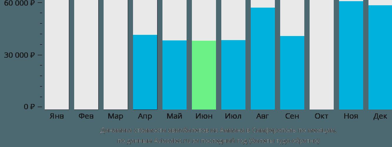 Динамика стоимости авиабилетов из Аммана в Симферополь по месяцам