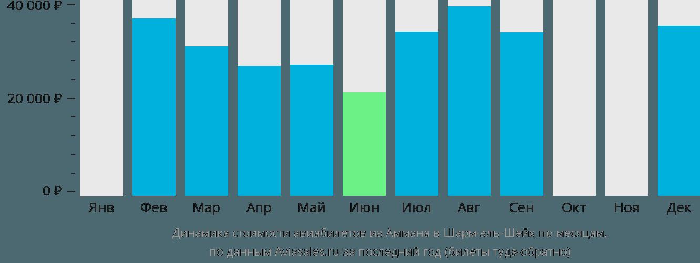 Динамика стоимости авиабилетов из Аммана в Шарм-эль-Шейх по месяцам