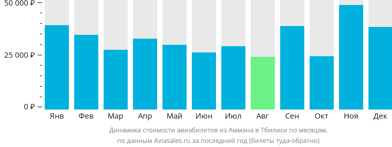 Динамика стоимости авиабилетов из Аммана в Тбилиси по месяцам