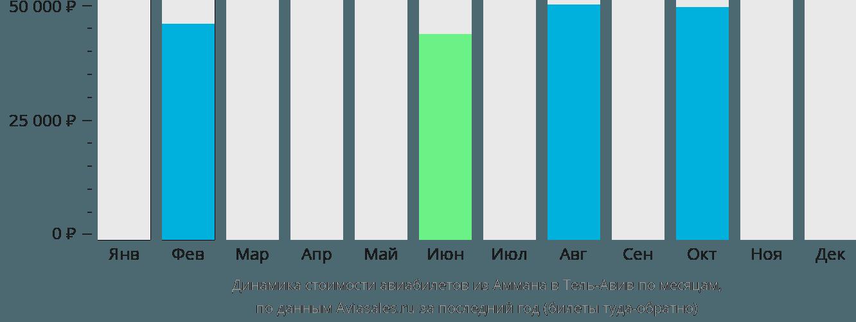 Динамика стоимости авиабилетов из Аммана в Тель-Авив по месяцам