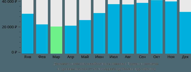 Динамика стоимости авиабилетов из Аммана в Турцию по месяцам