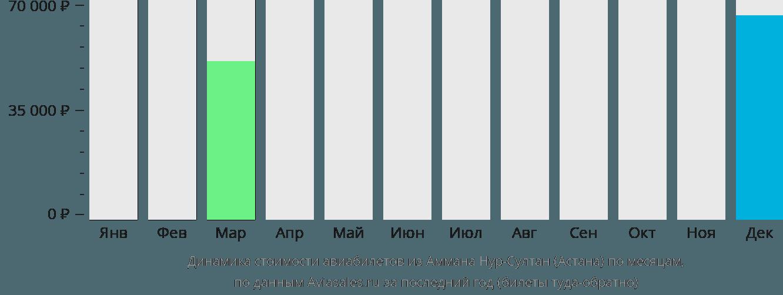 Динамика стоимости авиабилетов из Аммана в Астану по месяцам