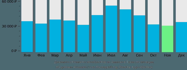 Динамика стоимости авиабилетов из Аммана в Тунис по месяцам