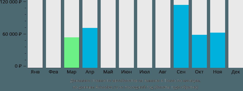 Динамика стоимости авиабилетов из Аммана в Токио по месяцам