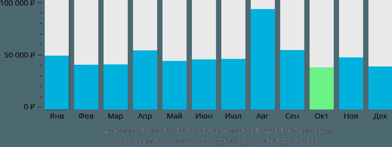 Динамика стоимости авиабилетов из Аммана в Вашингтон по месяцам