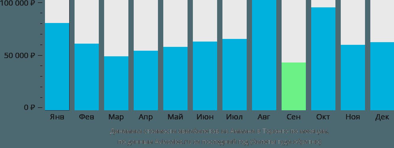 Динамика стоимости авиабилетов из Аммана в Торонто по месяцам