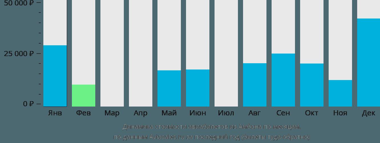 Динамика стоимости авиабилетов из Амбона по месяцам