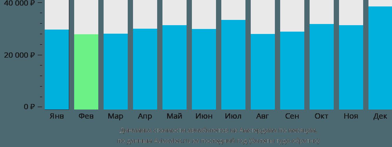 Динамика стоимости авиабилетов из Амстердама по месяцам