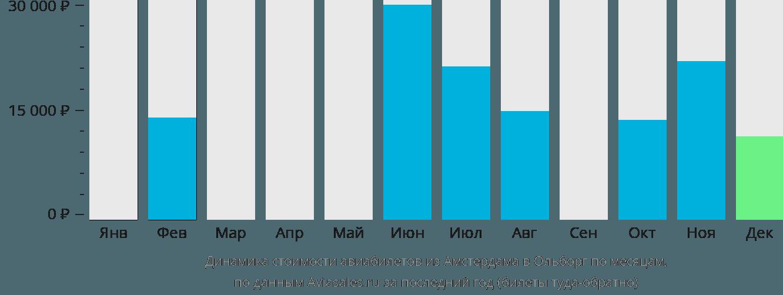 Динамика стоимости авиабилетов из Амстердама в Ольборг по месяцам