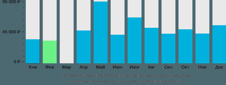 Динамика стоимости авиабилетов из Амстердама в Аккру по месяцам