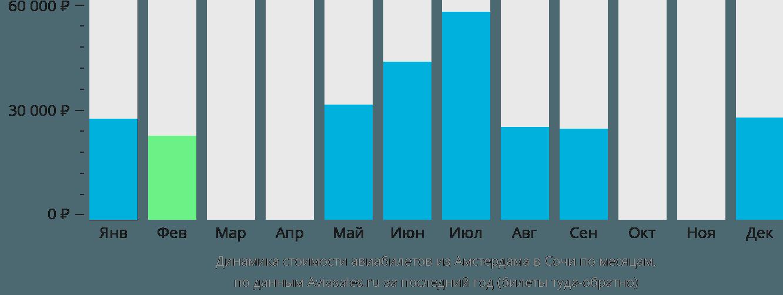 Динамика стоимости авиабилетов из Амстердама в Сочи по месяцам