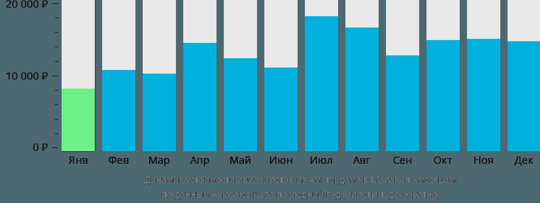 Динамика стоимости авиабилетов из Амстердама в Малагу по месяцам