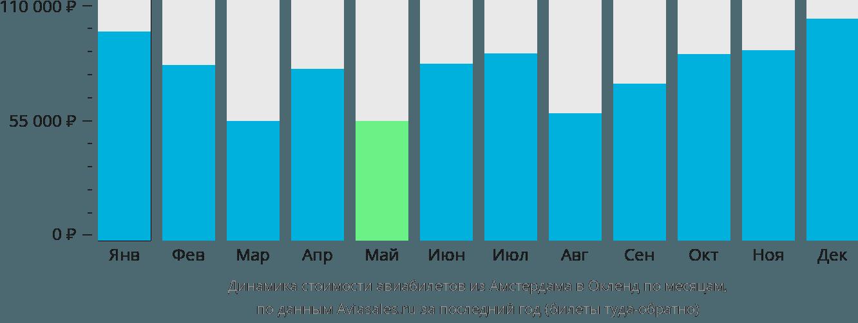 Динамика стоимости авиабилетов из Амстердама в Окленд по месяцам