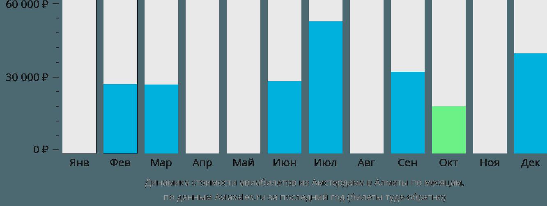 Динамика стоимости авиабилетов из Амстердама в Алматы по месяцам