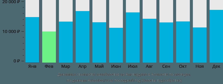 Динамика стоимости авиабилетов из Амстердама в Аликанте по месяцам