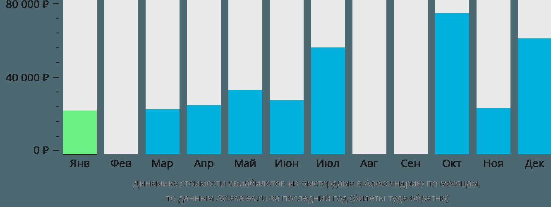 Динамика стоимости авиабилетов из Амстердама в Александрию по месяцам