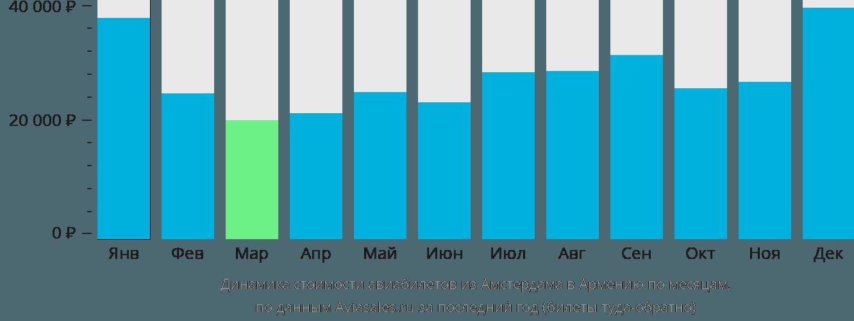 Динамика стоимости авиабилетов из Амстердама в Армению по месяцам