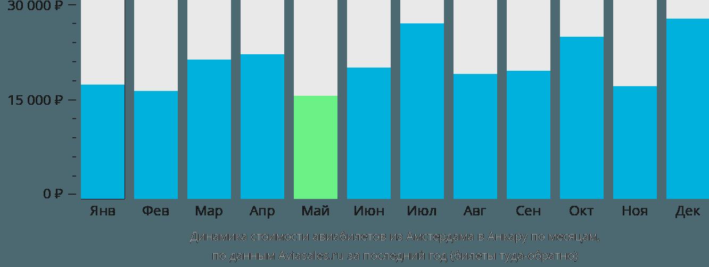 Динамика стоимости авиабилетов из Амстердама в Анкару по месяцам