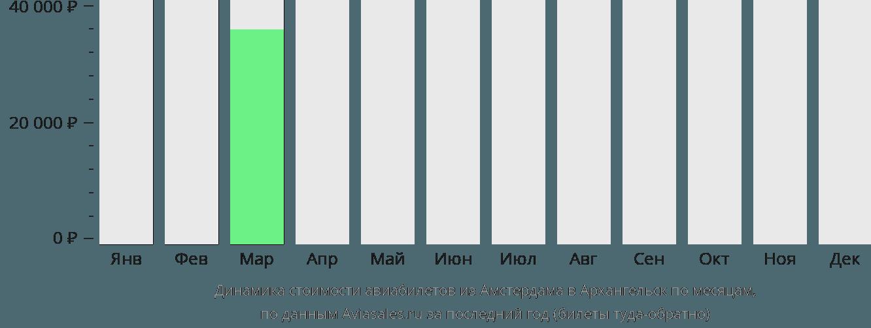 Динамика стоимости авиабилетов из Амстердама в Архангельск по месяцам