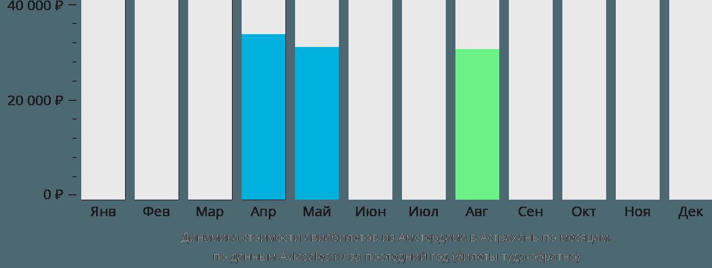 Динамика стоимости авиабилетов из Амстердама в Астрахань по месяцам