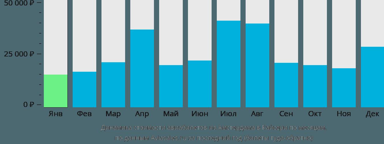 Динамика стоимости авиабилетов из Амстердама в Кайсери по месяцам