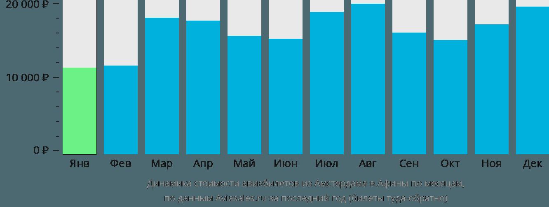 Динамика стоимости авиабилетов из Амстердама в Афины по месяцам