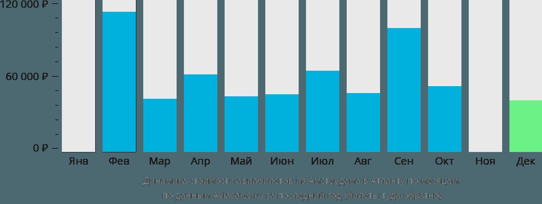 Динамика стоимости авиабилетов из Амстердама в Атланту по месяцам