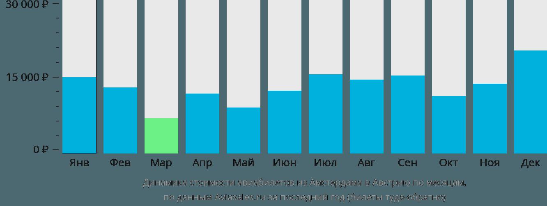 Динамика стоимости авиабилетов из Амстердама в Австрию по месяцам