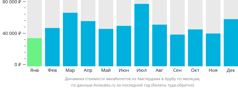 Динамика стоимости авиабилетов из Амстердама на Арубу по месяцам
