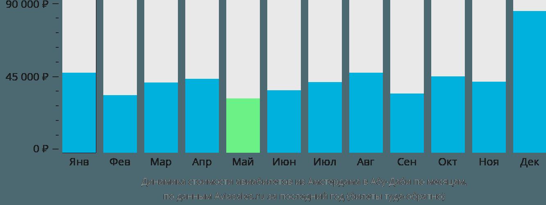 Динамика стоимости авиабилетов из Амстердама в Абу-Даби по месяцам