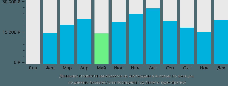 Динамика стоимости авиабилетов из Амстердама в Анталью по месяцам