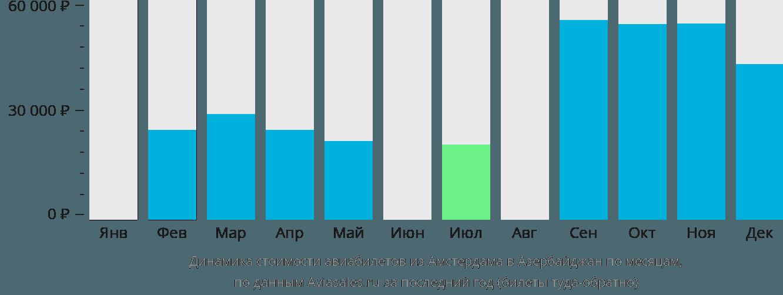 Динамика стоимости авиабилетов из Амстердама в Азербайджан по месяцам