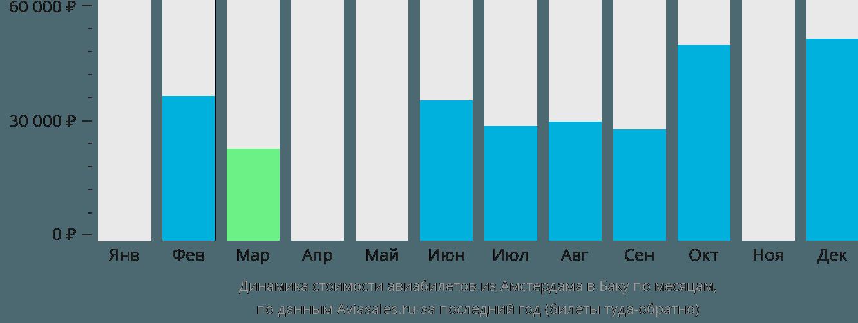 Динамика стоимости авиабилетов из Амстердама в Баку по месяцам