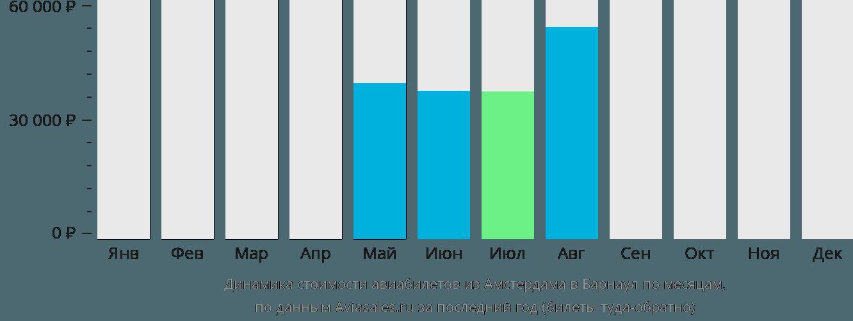 Динамика стоимости авиабилетов из Амстердама в Барнаул по месяцам