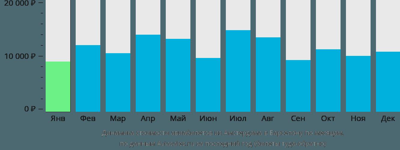Динамика стоимости авиабилетов из Амстердама в Барселону по месяцам