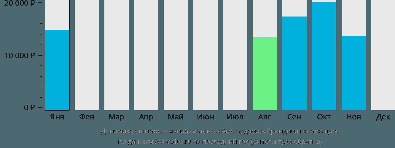 Динамика стоимости авиабилетов из Амстердама в Бриндизи по месяцам