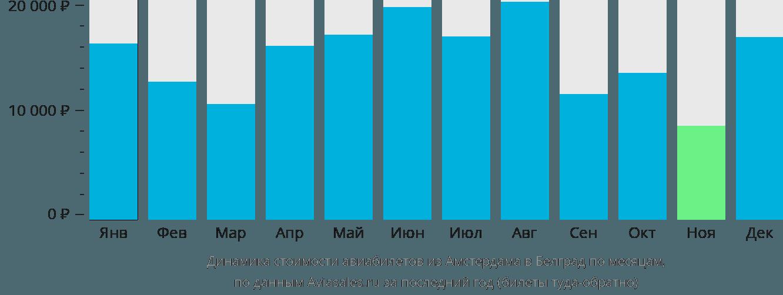 Динамика стоимости авиабилетов из Амстердама в Белград по месяцам