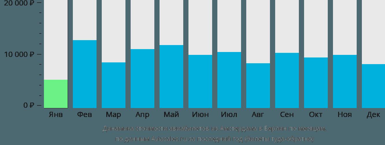 Динамика стоимости авиабилетов из Амстердама в Берлин по месяцам