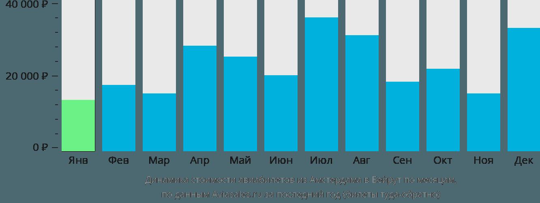 Динамика стоимости авиабилетов из Амстердама в Бейрут по месяцам