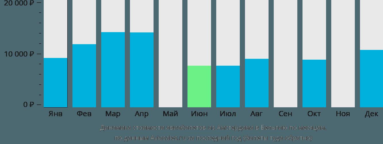 Динамика стоимости авиабилетов из Амстердама в Бельгию по месяцам