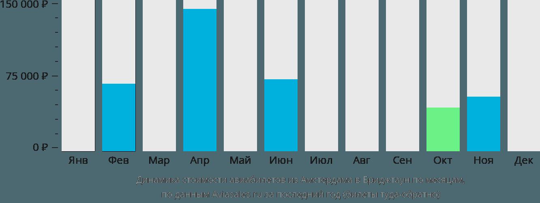 Динамика стоимости авиабилетов из Амстердама в Бриджтаун по месяцам