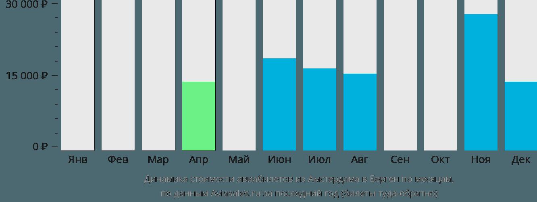 Динамика стоимости авиабилетов из Амстердама в Берген по месяцам