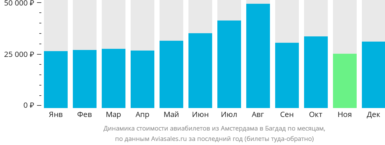 Динамика стоимости авиабилетов из Амстердама в Багдад по месяцам