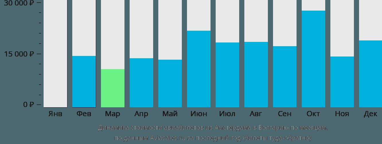 Динамика стоимости авиабилетов из Амстердама в Болгарию по месяцам