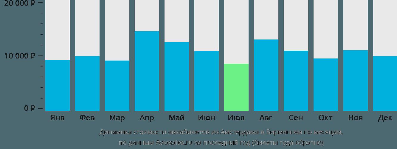 Динамика стоимости авиабилетов из Амстердама в Бирмингем по месяцам