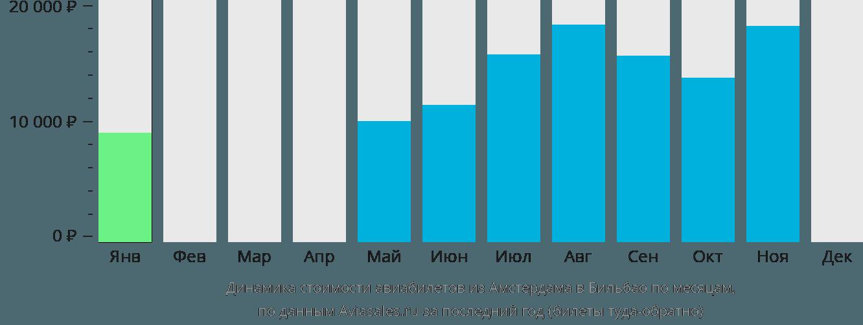 Динамика стоимости авиабилетов из Амстердама в Бильбао по месяцам