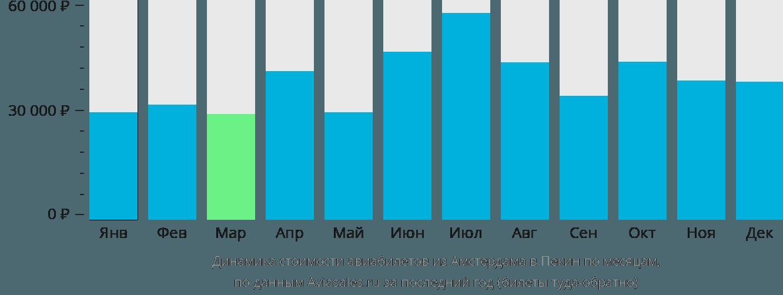 Динамика стоимости авиабилетов из Амстердама в Пекин по месяцам