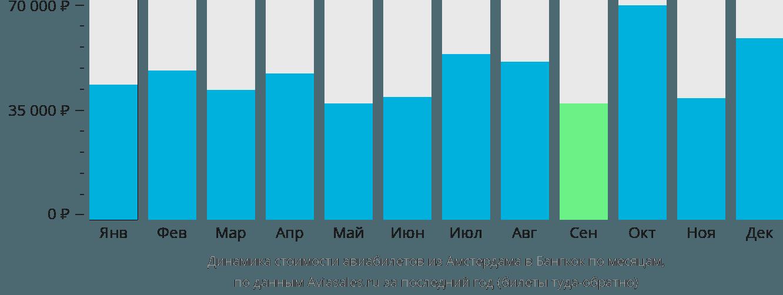 Динамика стоимости авиабилетов из Амстердама в Бангкок по месяцам