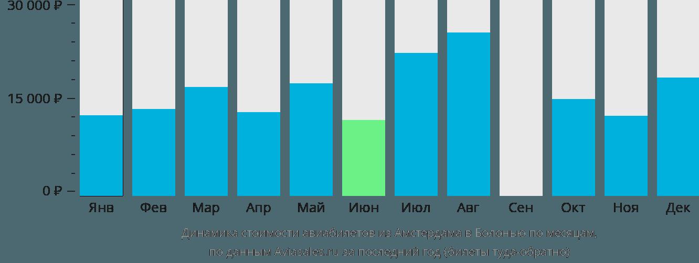 Динамика стоимости авиабилетов из Амстердама в Болонью по месяцам