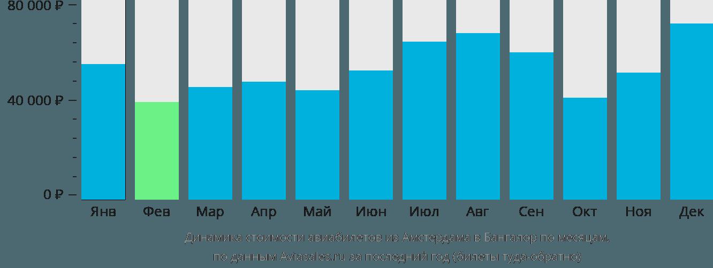 Динамика стоимости авиабилетов из Амстердама в Бангалор по месяцам